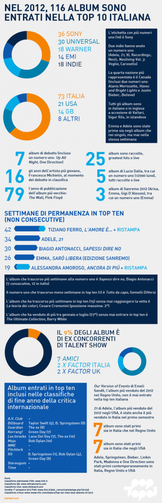 infograficatop10-2012-poptopoi1